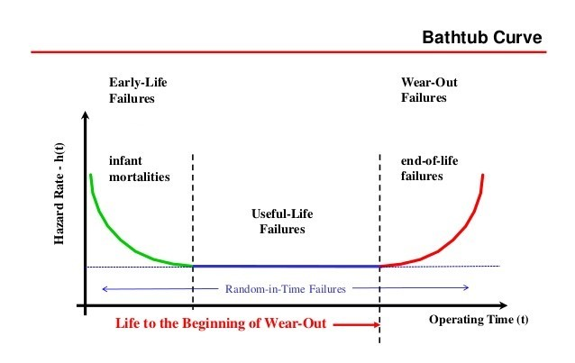 What is a Burn-in Board bathtub curve